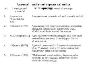 Адамның шығу тегі туралы алғашқы көзқарастар р/сҒалымдардың аты-жөніПікірле