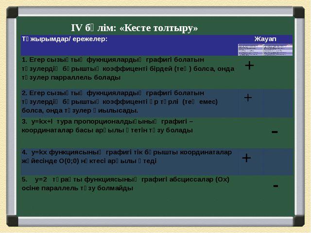 ІV бөлім: «Кесте толтыру» Тұжырымдар/ ережелер: Жауап 1. Егер сызықтық фукнци...