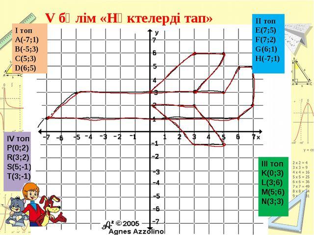 ІV топ P(0;2) R(3;2) S(5;-1) T(3;-1) V бөлім «Нүктелерді тап» І топ A(-7;1) B...