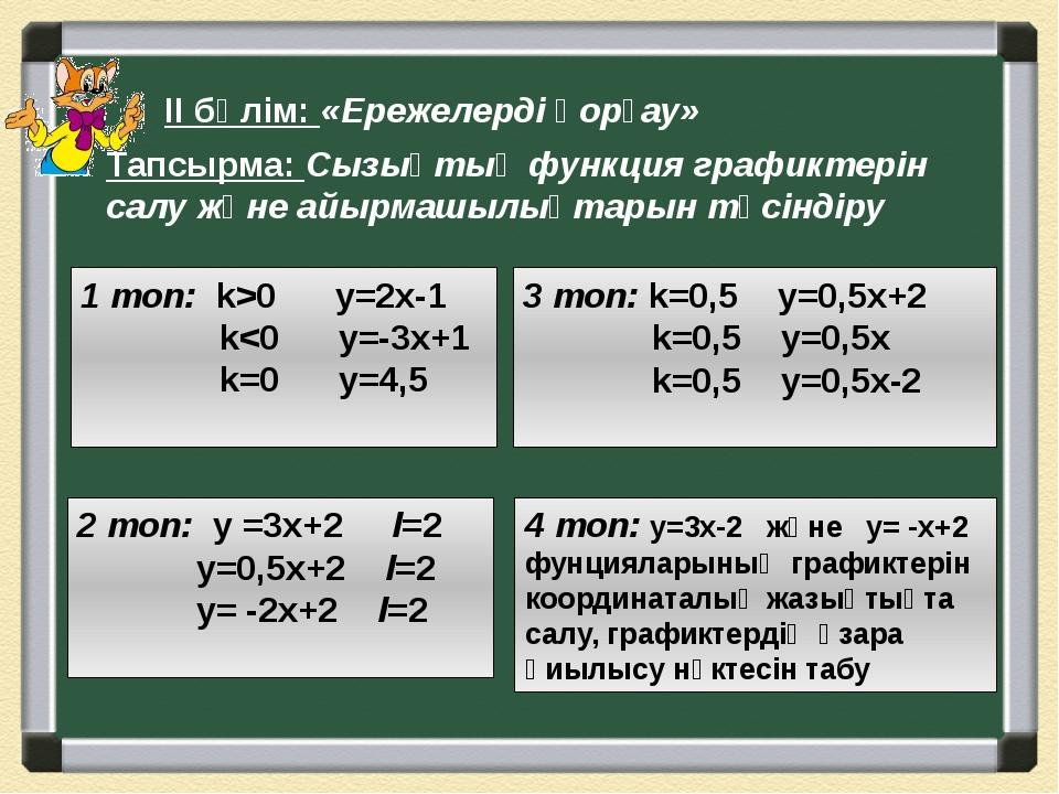 ІІ бөлім: «Ережелерді қорғау» 1 топ: k>0 y=2x-1 k