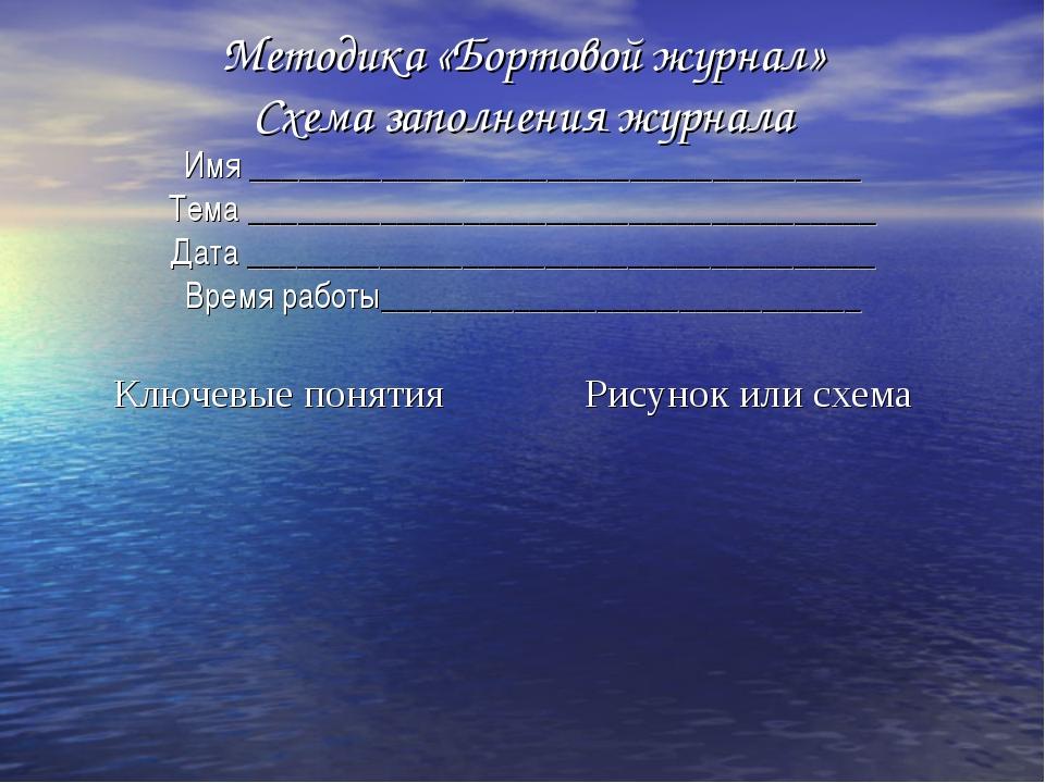 Методика «Бортовой журнал» Схема заполнения журнала Имя ____________________...