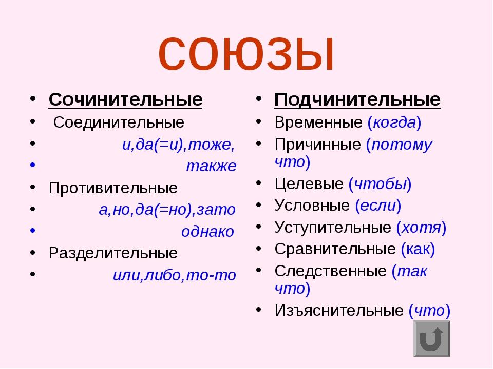 союзы Сочинительные Соединительные и,да(=и),тоже, также Противительные а,но,д...