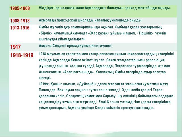 1905-1908 Нілдідегі орыс-қазақ және Ақмоладағы бастауыш приход мектебінде оқы...