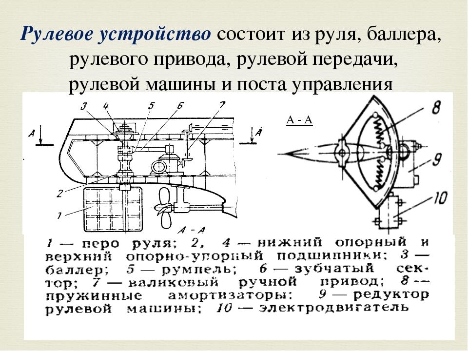 А - А Рулевое устройство состоит из руля, баллера, рулевого привода, рулевой...
