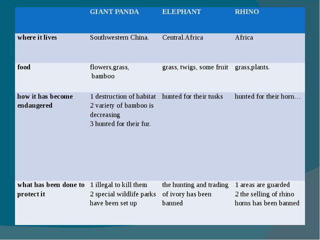 GIANT PANDA ELEPHANT RHINO where it lives SouthwesternChina. Central.Africa...