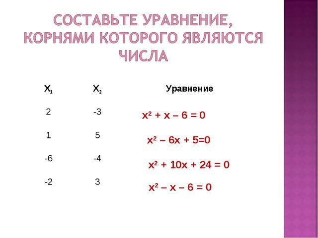 x2 + x – 6 = 0 x2 – 6x + 5=0 x2 + 10x + 24 = 0 x2 – x – 6 = 0 Х1Х2Уравнение...