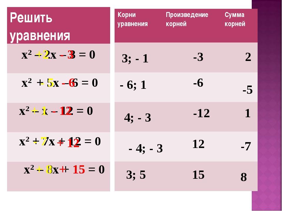х2 – 2х – 3 = 0 х2 + 5х – 6 = 0 х2 – х – 12 = 0 х2 + 7х + 12 = 0 3; - 1 - 6;...