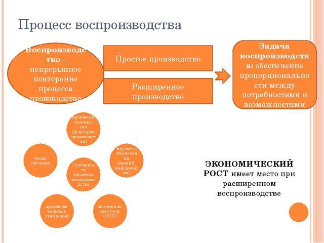 Процесс воспроизводства Воспроизводство - непрерывное повторение процесса про...