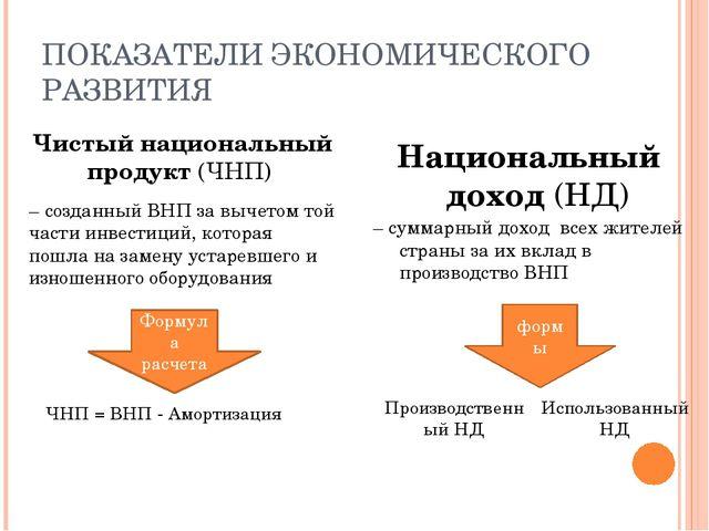 ПОКАЗАТЕЛИ ЭКОНОМИЧЕСКОГО РАЗВИТИЯ Чистый национальный продукт (ЧНП) – создан...