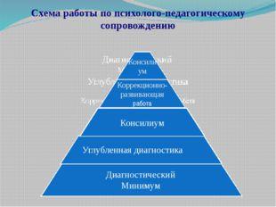 Схема работы по психолого-педагогическому сопровождению Диагностический Миним