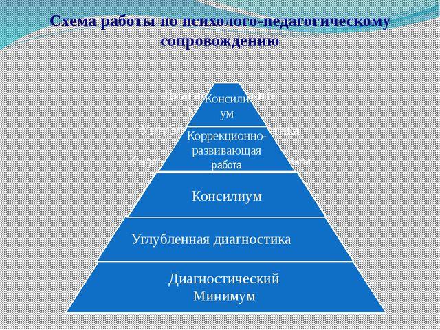 Схема работы по психолого-педагогическому сопровождению Диагностический Миним...