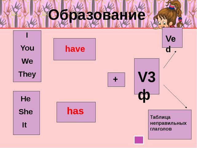 Отрицание I You We They He She It have has + V3ф Ved Таблица неправильных гл...
