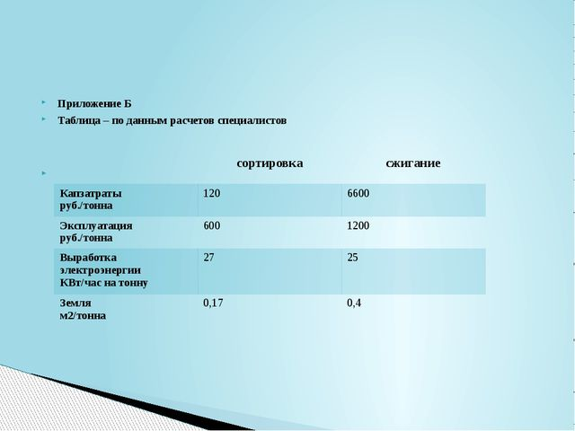 Приложение Б Таблица – по данным расчетов специалистов  сортировка сжигание...