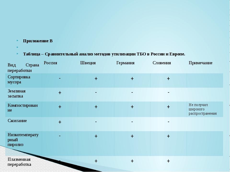 Приложение В  Таблица – Сравнительный анализ методов утилизации ТБО в России...