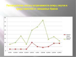 Распределение частоты встречаемости склер у якутов и представителей от смешан