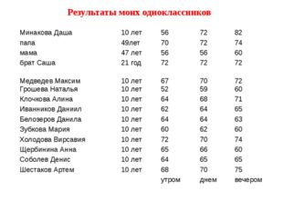 Результаты моих одноклассников Минакова Даша 10 лет 56 72 82 папа 49лет 70 72