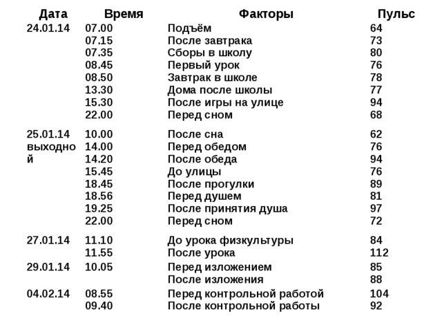 Дата Время Факторы Пульс 24.01.14 07.00 07.15 07.35 08.45 08.50 13.30 15.30 2...
