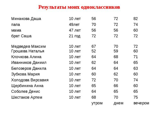 Результаты моих одноклассников Минакова Даша 10 лет 56 72 82 папа 49лет 70 72...