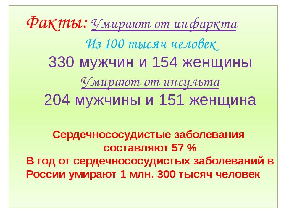 Факты: Умирают от инфаркта Из 100 тысяч человек 330 мужчин и 154 женщины Умир...