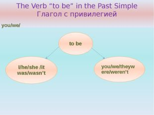 """The Verb """"to be"""" in the Past Simple Глагол с привилегией"""