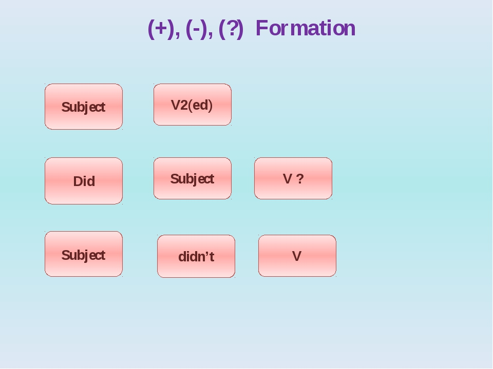 (+), (-), (?) Formation Subject Did Subject V2(ed) Subject didn't V ? V