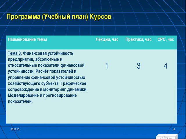 Программа (Учебный план) Курсов * * Наименование темыЛекции, часПрактика, ч...