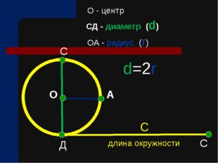 О А С Д О - центр d=2r длина окружности О С СД - диаметр (d) ОА - радиус (r) С