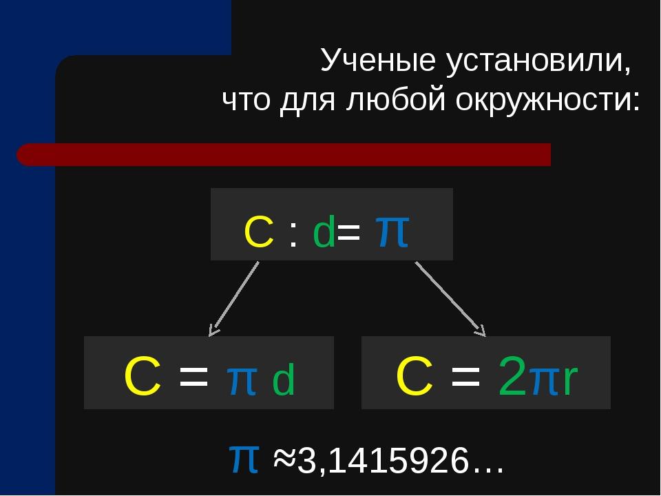 C : d= π C = π d Ученые установили, что для любой окружности: C = 2πr π ≈3,14...