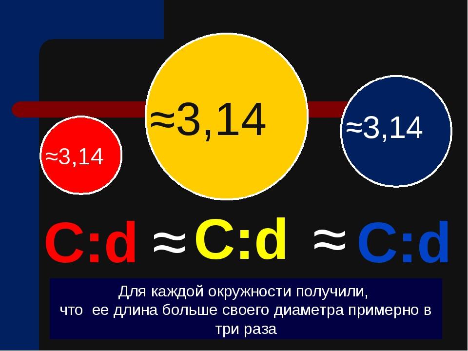 С:d С:d С:d ≈ ≈ Для каждой окружности получили, что ее длина больше своего д...
