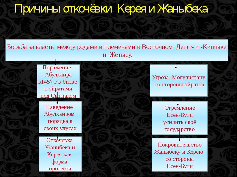 Причины откочёвки Керея и Жаныбека Борьба за власть между родами и племенами...