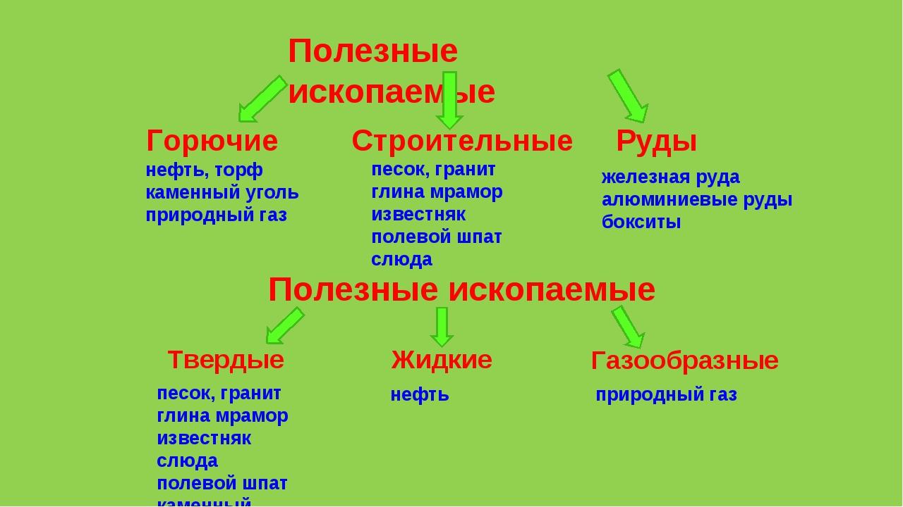 Полезные ископаемые Горючие Строительные Руды нефть, торф каменный уголь прир...