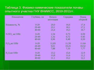 Таблица 3. Физико-химические показатели почвы опытного участка ГНУ ВНИИСС, 20
