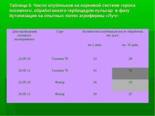 Таблица 6. Число клубеньков на корневой системе гороха посевного, обработанно