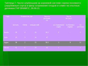Таблица 7. Число клубеньков на корневой системе гороха посевного (зарубежные