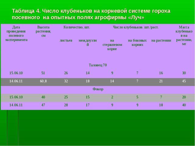 Таблица 4. Число клубеньков на корневой системе гороха посевного на опытных п...