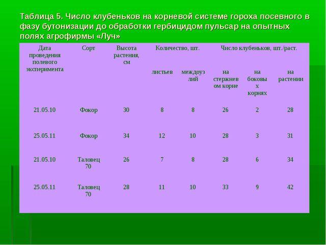 Таблица 5. Число клубеньков на корневой системе гороха посевного в фазу бутон...