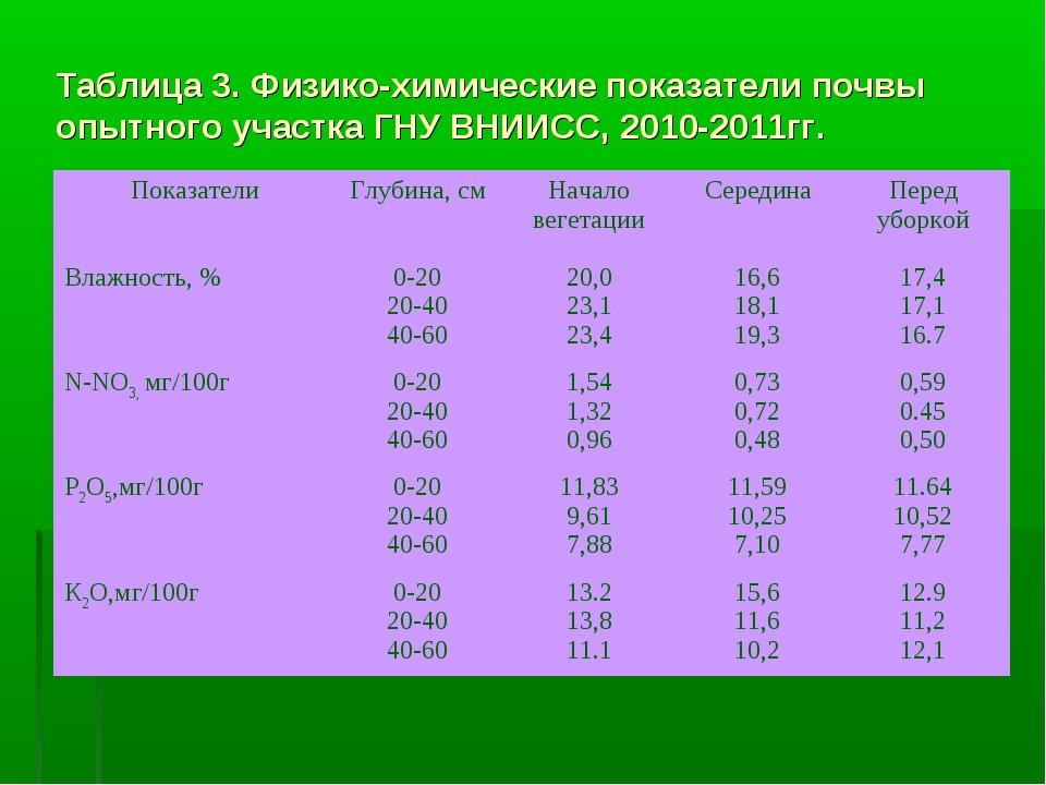 Таблица 3. Физико-химические показатели почвы опытного участка ГНУ ВНИИСС, 20...