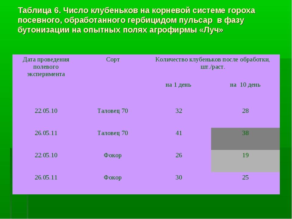 Таблица 6. Число клубеньков на корневой системе гороха посевного, обработанно...