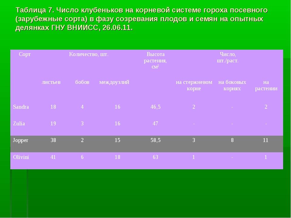 Таблица 7. Число клубеньков на корневой системе гороха посевного (зарубежные...