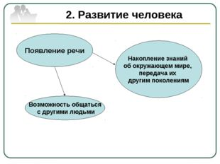 2. Развитие человека Появление речи Возможность общаться с другими людьми Нак