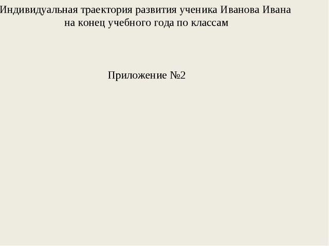 Индивидуальная траектория развития ученика Иванова Ивана на конец учебного го...