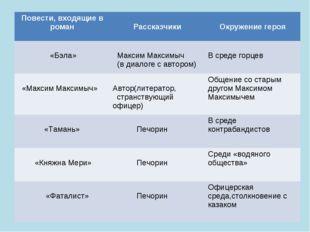 Повести, входящие в роман Рассказчики Окружение героя «Бэла» Максим Максим