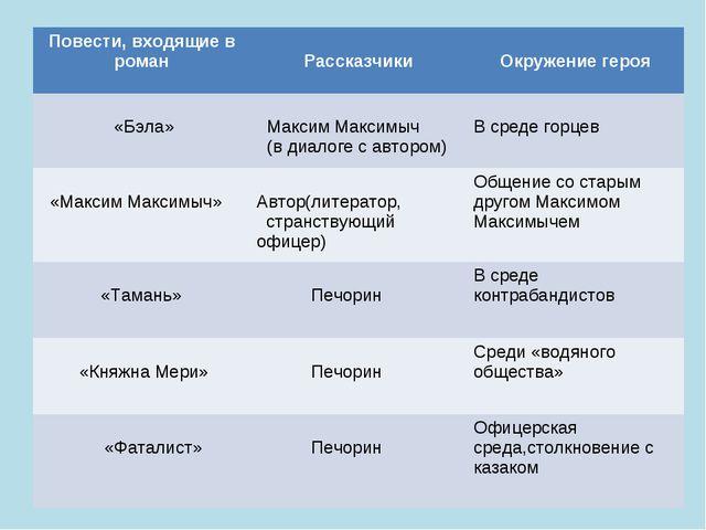 Повести, входящие в роман Рассказчики Окружение героя «Бэла» Максим Максим...