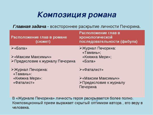Композиция романа Главная задача - всестороннее раскрытие личности Печорина....