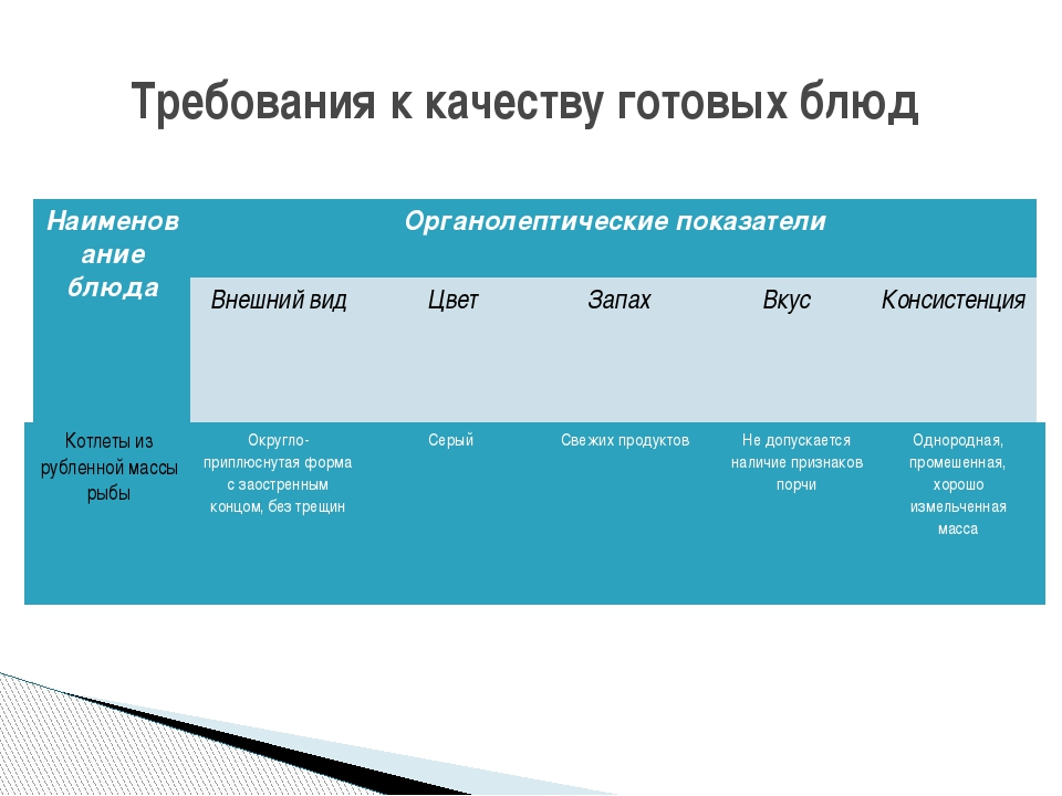 Требования к качеству готовых блюд Наименование блюда Органолептические пока...