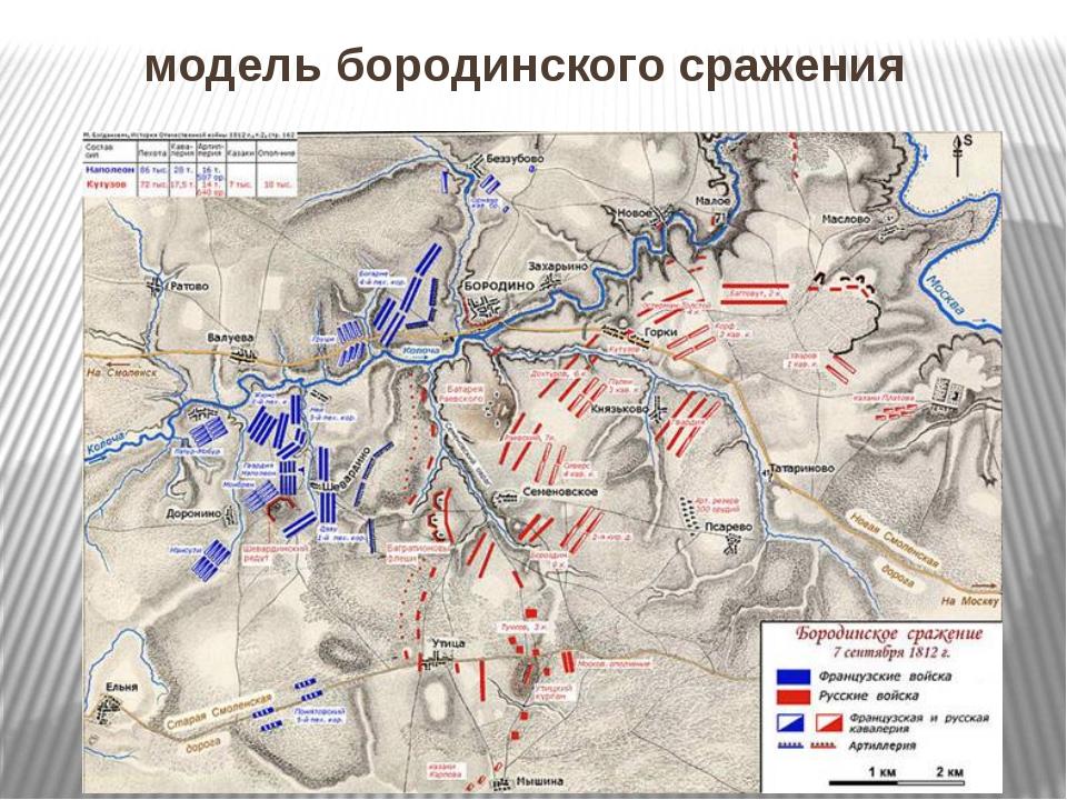модель бородинского сражения