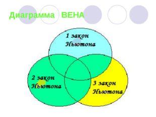 Диаграмма ВЕНА