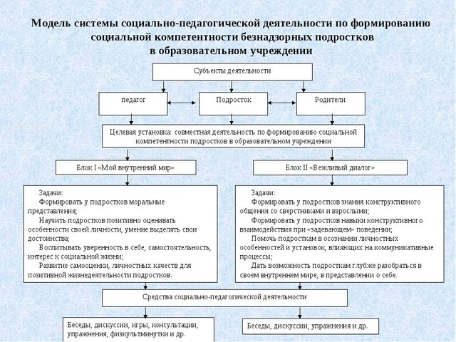 педагог Подросток Родители Целевая установка: совместная деятельность по фор...