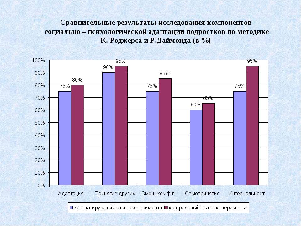 Сравнительные результаты исследования компонентов социально – психологической...