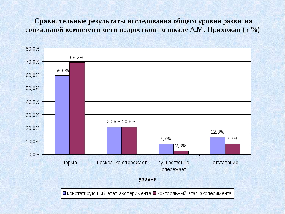 Сравнительные результаты исследования общего уровня развития социальной компе...
